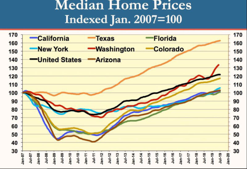 Median Home Prices Chart
