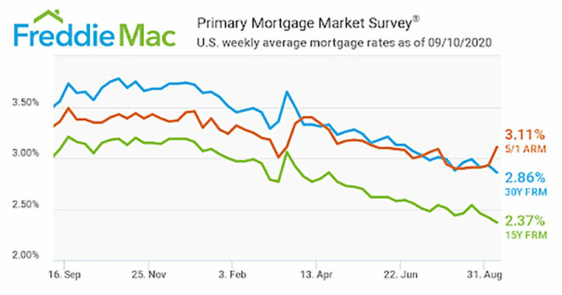Freddie Mac Rate Chart for September 2020